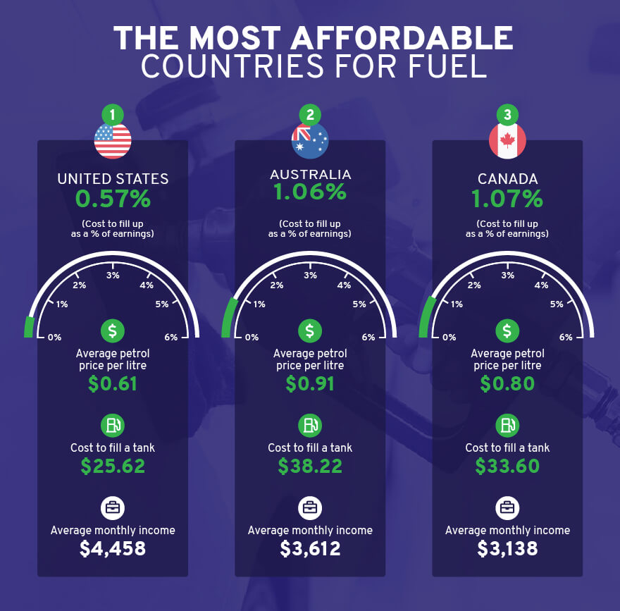 2021 most affordable fuel chart