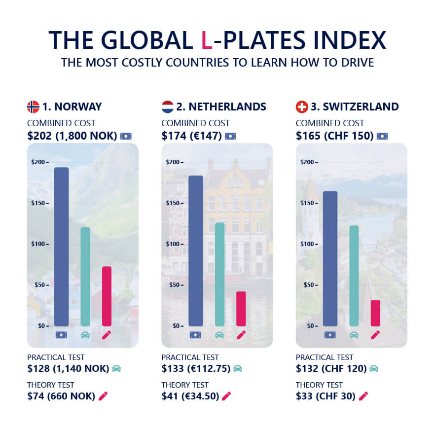 Global L-Plates Index Most costly places
