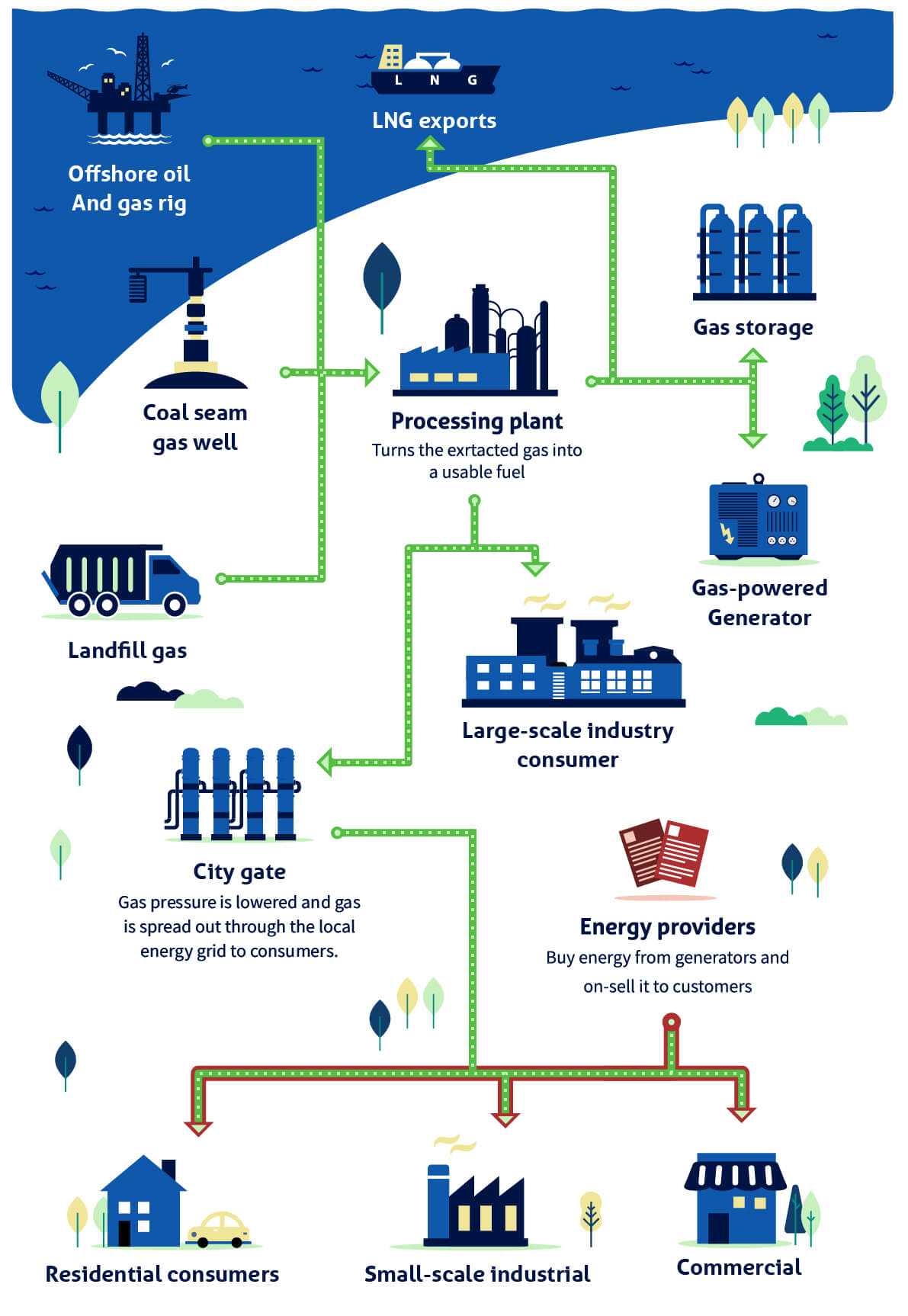 an infographic detailing production process of natural gas