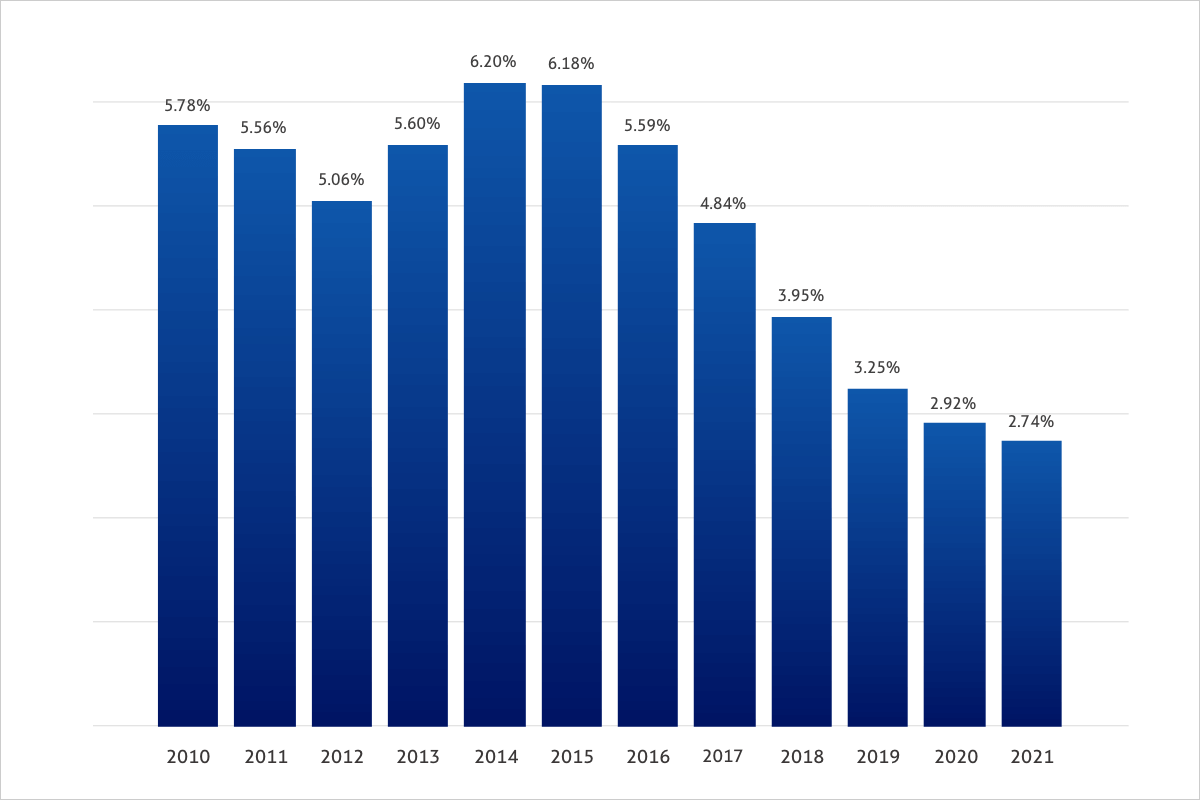 health-insurance-rate-rise-2010-2021