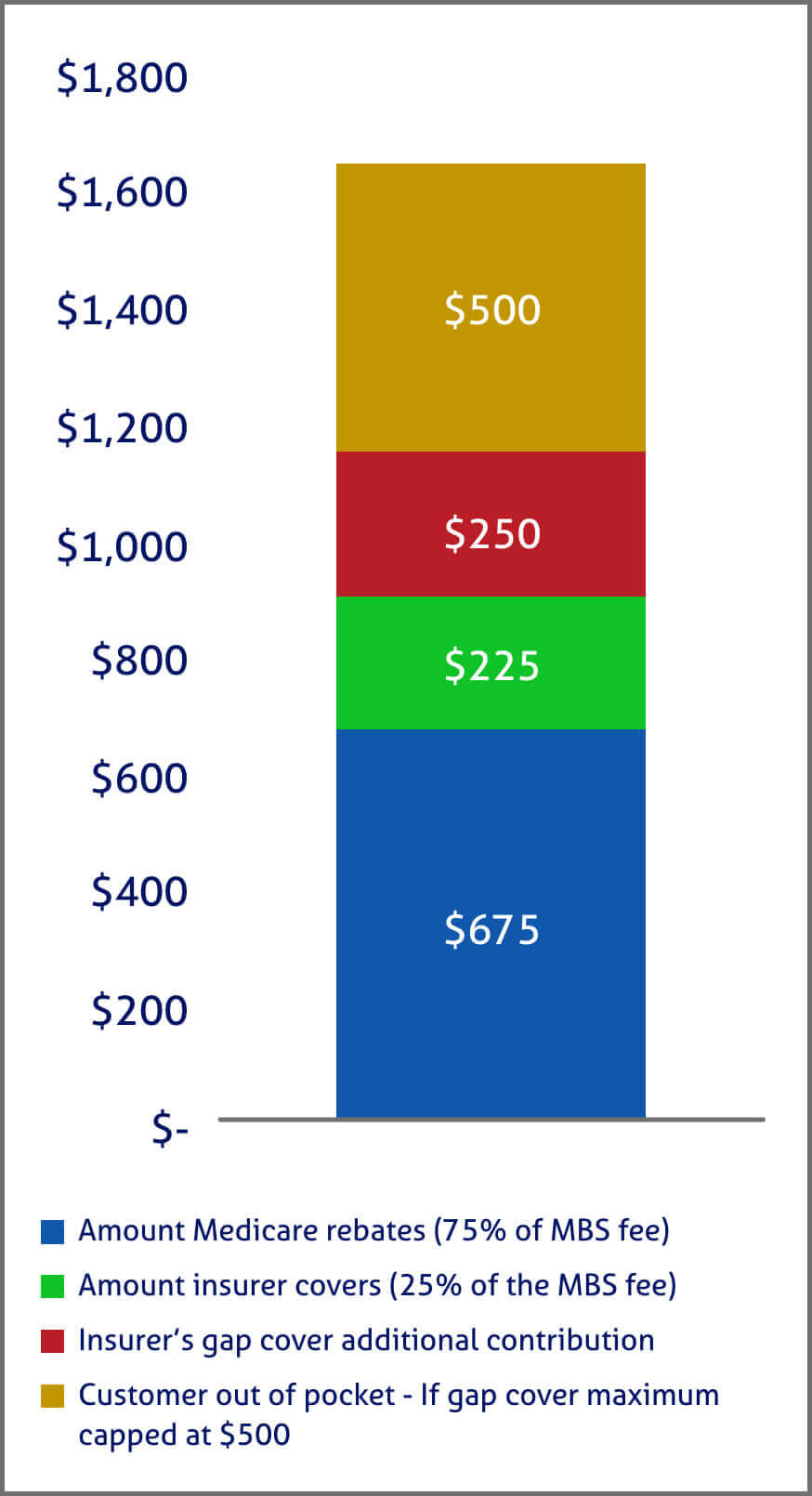 gap payment and out of pocket cost for specialist appointments and treatment on private health insurance vs medicare