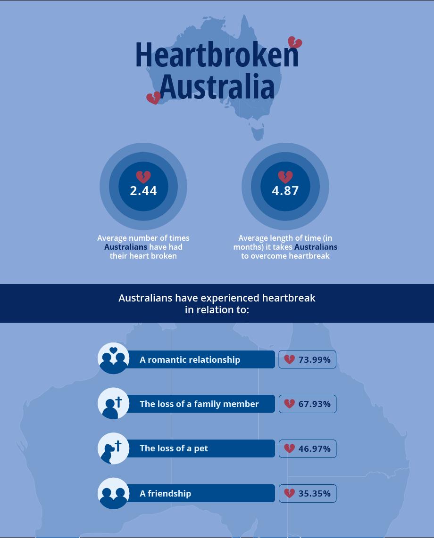 Australian heartbreak stats
