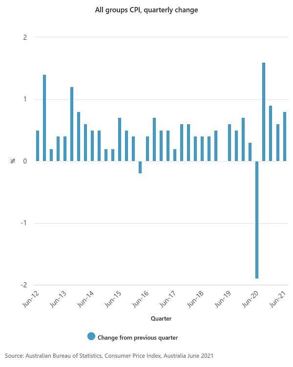 CPI quarterly change