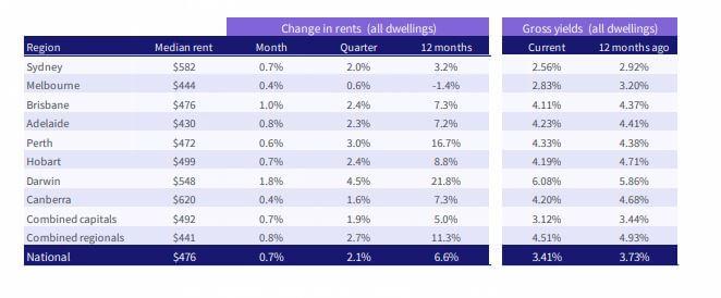 Change in rents June 2021