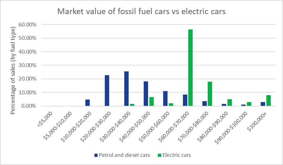 a bar chart showcasing the market value of fossil fuel cars and electric cars based on Compare the Market sales data