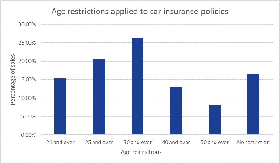 a bar chart showing the spread of age restrictions applied to car insurance policies, based on Compare the Market data