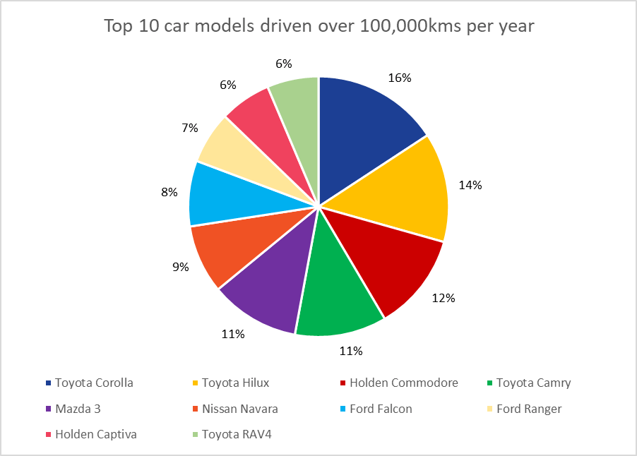 a pie chart showing the 10 most popular car models driven over 100,000kms per year insured through Compare the Market.