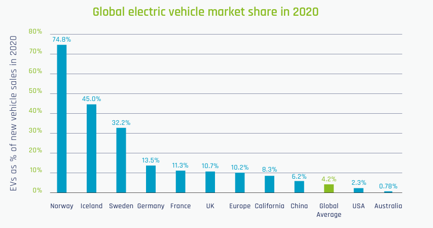 EV market share