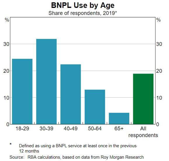 BNPL by age
