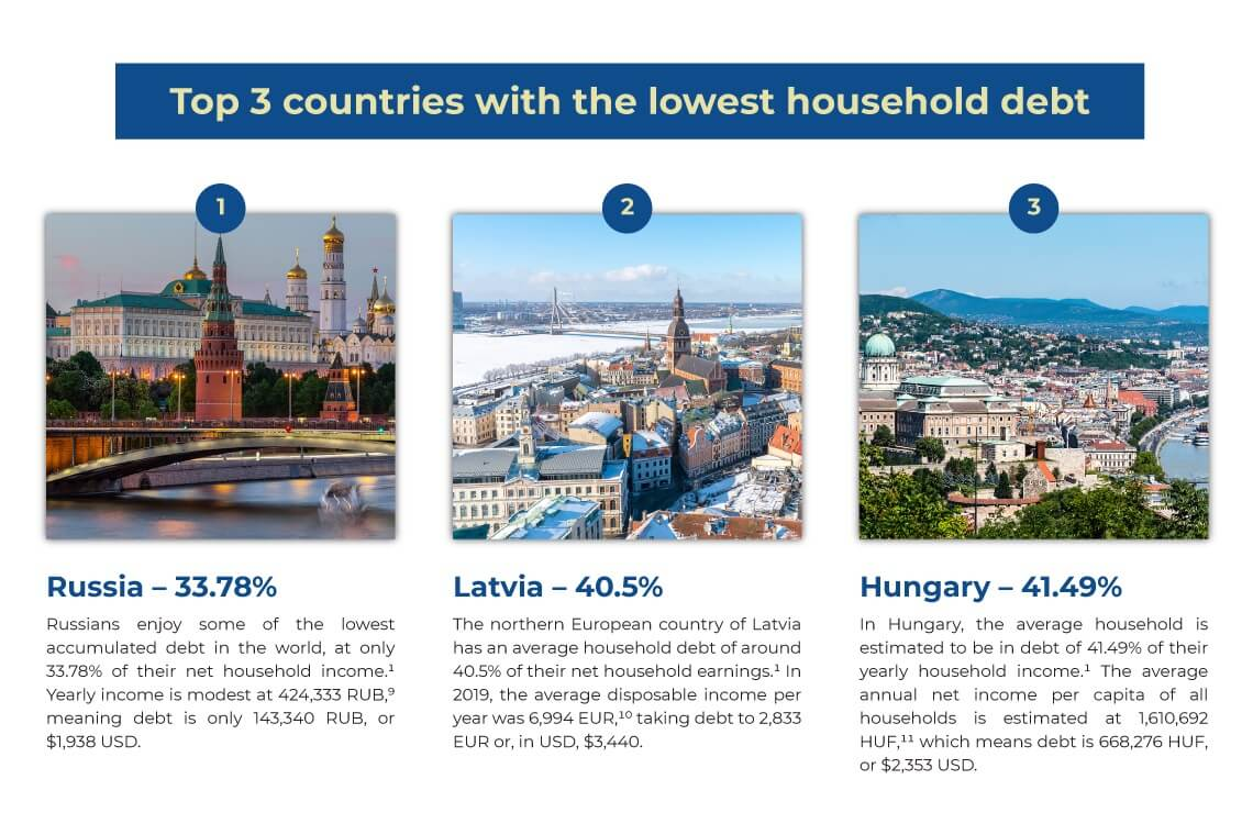 bottom three countries in debt