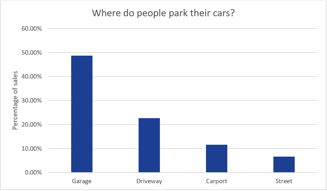 a bar graph showing the most popular parking locations