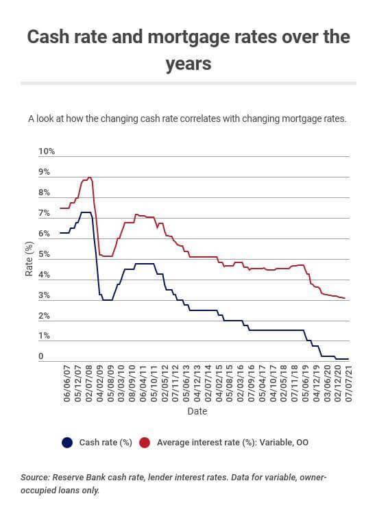 cash rate changes